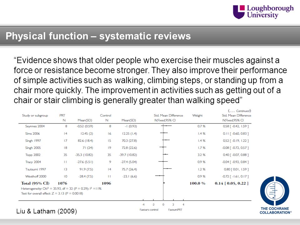 Physical function – systematic reviews Evidence shows that older people who exercise their muscles against a force or resistance become stronger.
