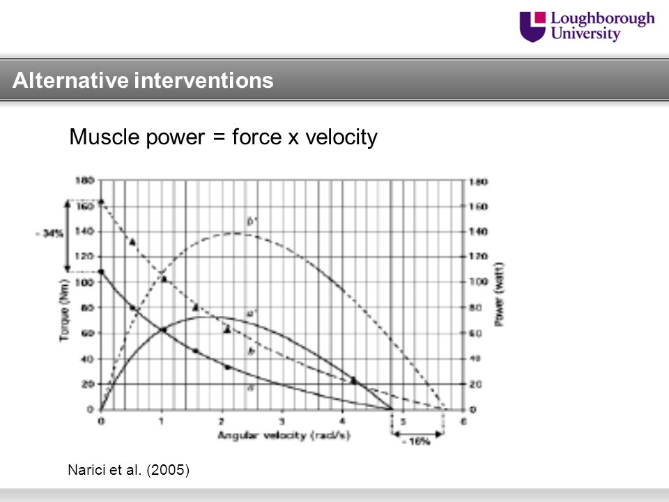 Narici et al. (2005) Muscle power = force x velocity