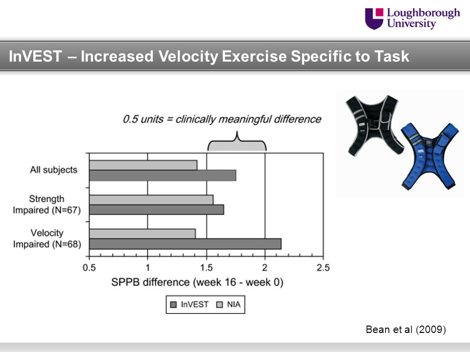 InVEST – Increased Velocity Exercise Specific to Task Bean et al (2009)