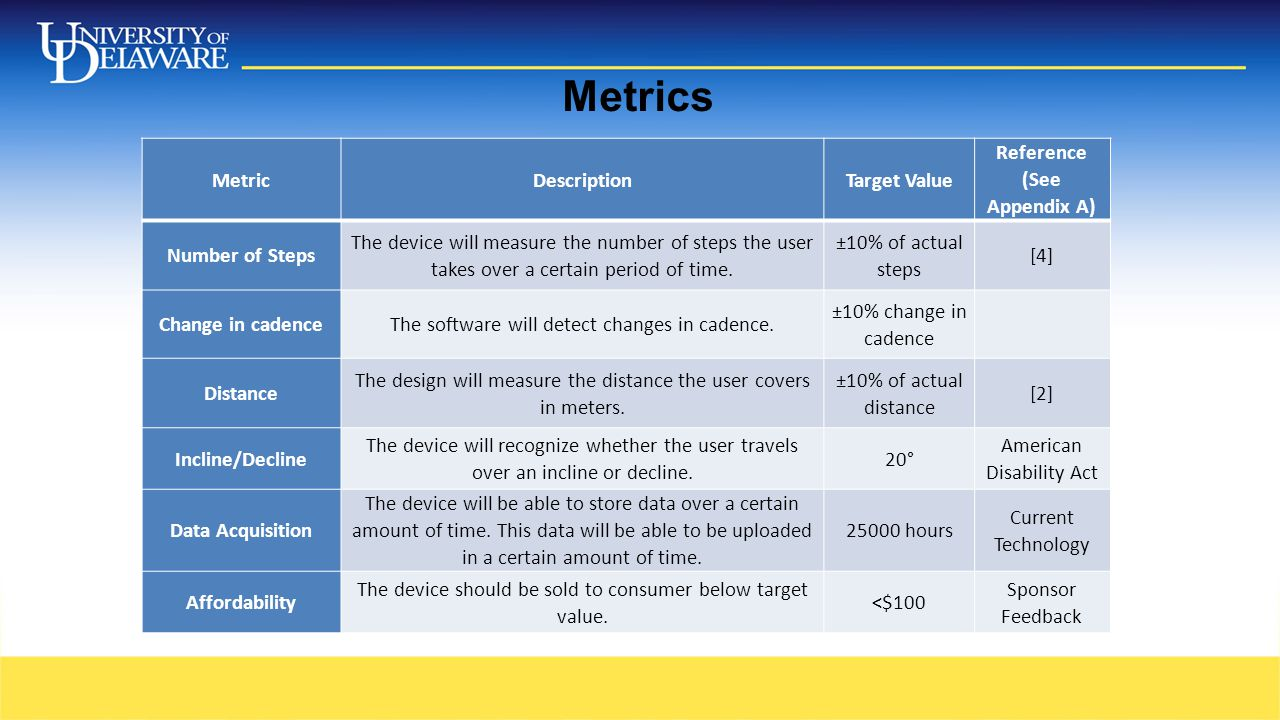 Metrics MetricDescriptionTarget Value Reference (See Appendix A) Number of Steps The device will measure the number of steps the user takes over a certain period of time.
