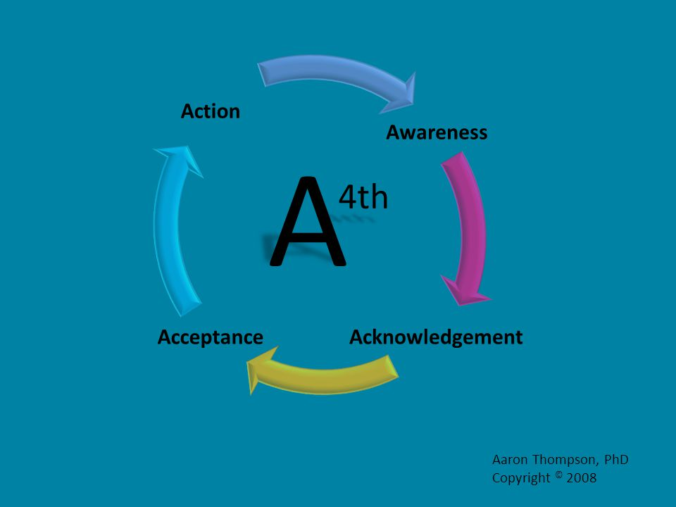 Awareness Acknowledgement Acceptance ActionA 4th Aaron Thompson, PhD Copyright © 2008