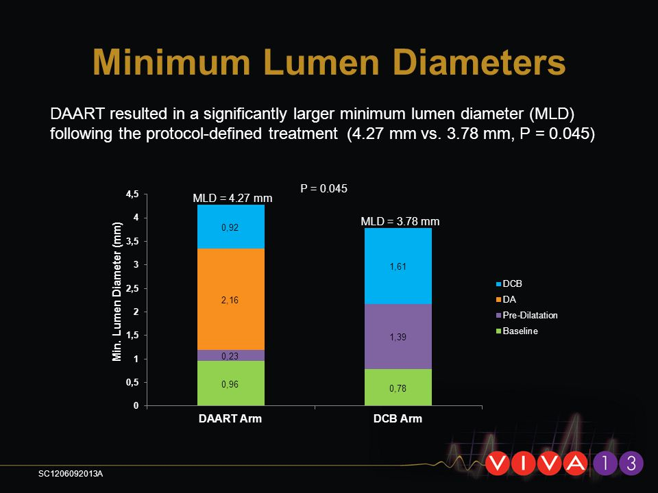Minimum Lumen Diameters DAART resulted in a significantly larger minimum lumen diameter (MLD) following the protocol-defined treatment (4.27 mm vs. 3.