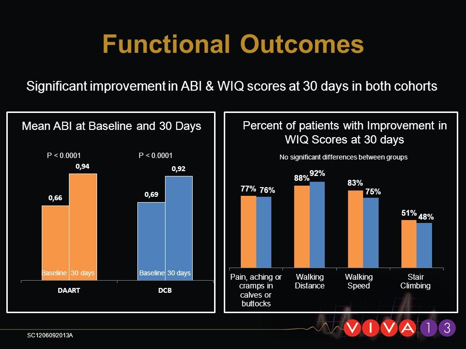 Functional Outcomes Significant improvement in ABI & WIQ scores at 30 days in both cohorts Mean ABI at Baseline and 30 Days Percent of patients with I