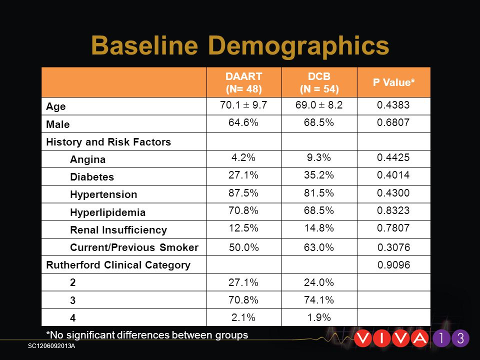 Baseline Demographics DAART (N= 48) DCB (N = 54) P Value* Age 70.1 ± 9.769.0 ± 8.2 0.4383 Male 64.6%68.5%0.6807 History and Risk Factors Angina 4.2%9.