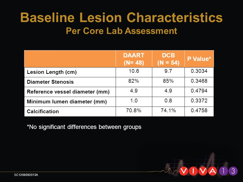 Baseline Lesion Characteristics Per Core Lab Assessment DAART (N= 48) DCB (N = 54) P Value* Lesion Length (cm) 10.69.70.3034 Diameter Stenosis 82%85%0