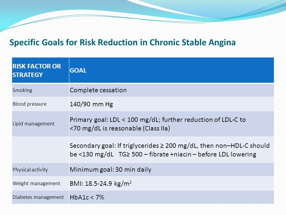 Specific Goals for Risk Reduction in Chronic Stable Angina RISK FACTOR OR STRATEGY GOAL Smoking Complete cessation Blood pressure 140/90 mm Hg Lipid management Primary goal: LDL < 100 mg/dL; further reduction of LDL-C to <70 mg/dL is reasonable (Class IIa) Secondary goal: If triglycerides ≥ 200 mg/dL, then non–HDL-C should be <130 mg/dL TG≥ 500 – fibrate +niacin – before LDL lowering Physical activity Minimum goal: 30 min daily Weight management BMI: 18.5-24.9 kg/m 2 Diabetes management HbA1c < 7%