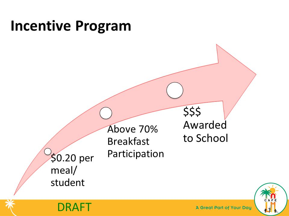 Incentive Program 4 $0.20 per meal/ student Above 70% Breakfast Participation $$$ Awarded to School DRAFT