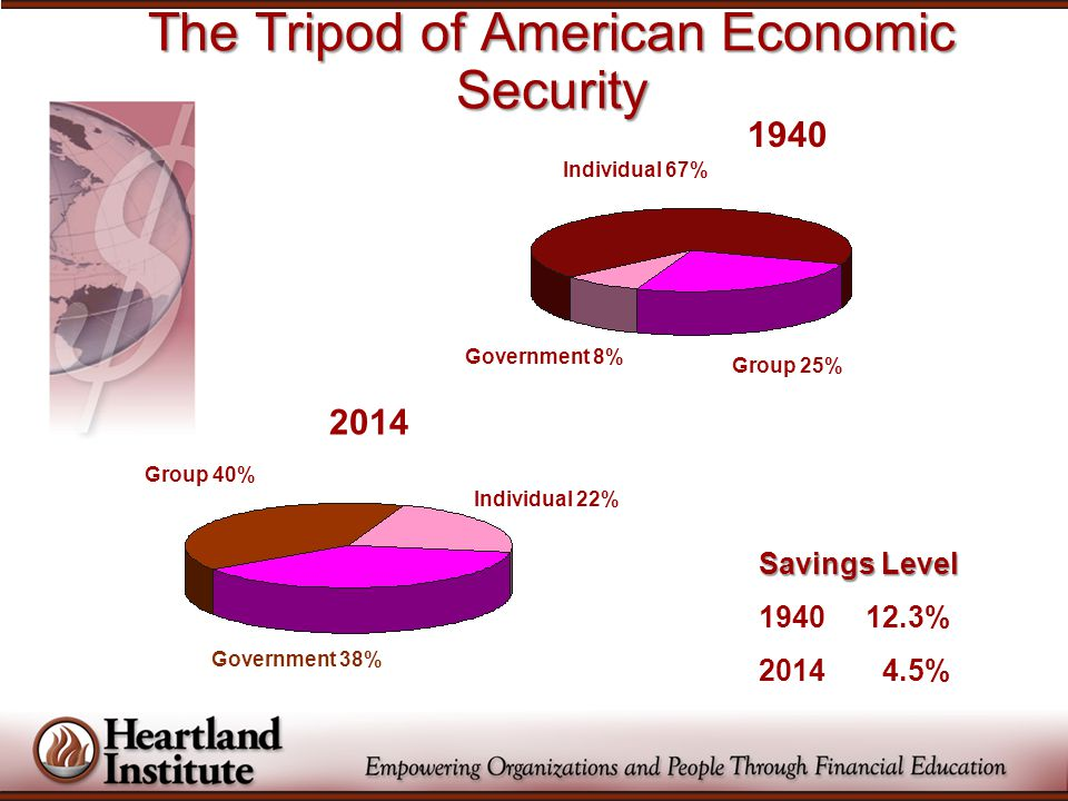 The Tripod of American Economic Security Individual 22% Government 38% Individual 67% Group 25% Government 8% Savings Level 1940 12.3% 2014 4.5% 2014 Group 40% 1940