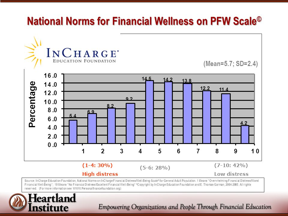 "Source: InCharge Education Foundation, National Norms on InCharge Financial Distress/Well-Being Scale © for General Adult Population. 1 Means ""Overwhe"