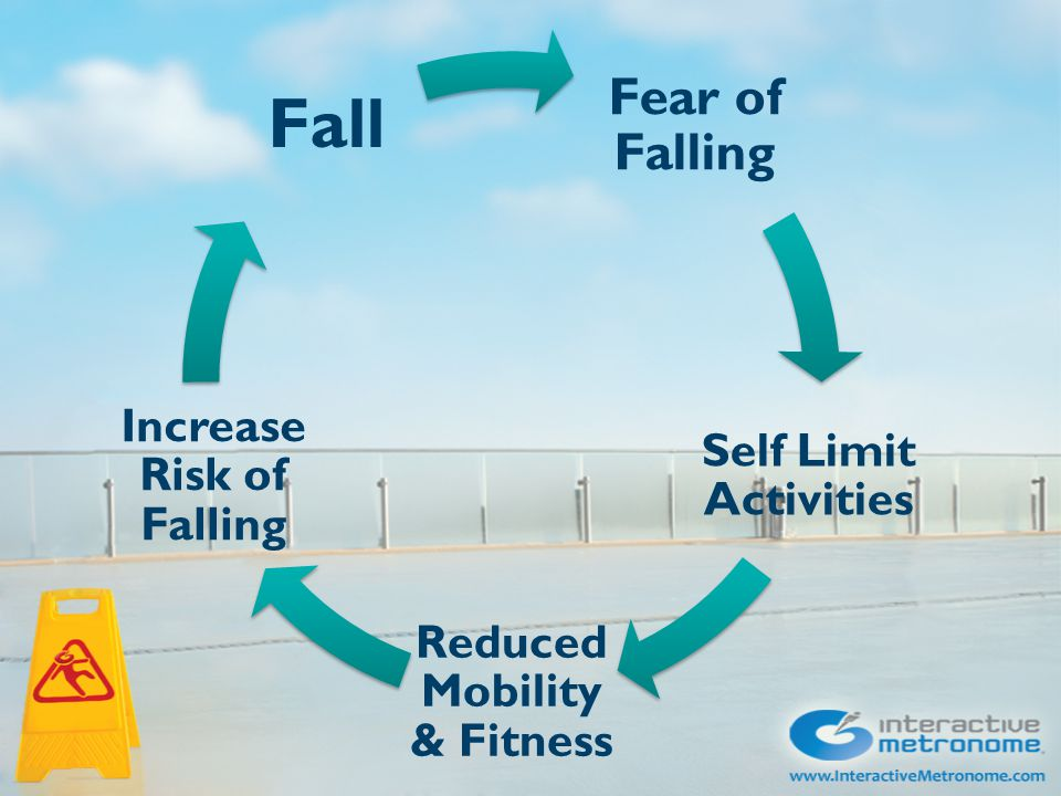 Fear of Falling Self Limit Activities Reduced Mobility & Fitness Increase Risk of Falling Fall