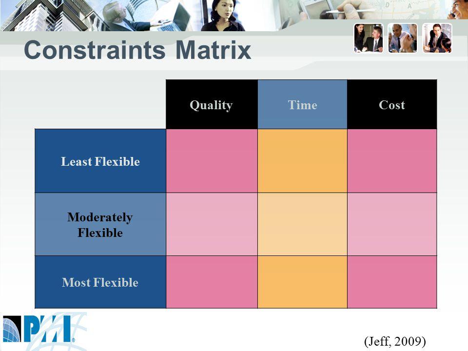 Constraints Matrix QualityTimeCost Least Flexible Moderately Flexible Most Flexible (Jeff, 2009)