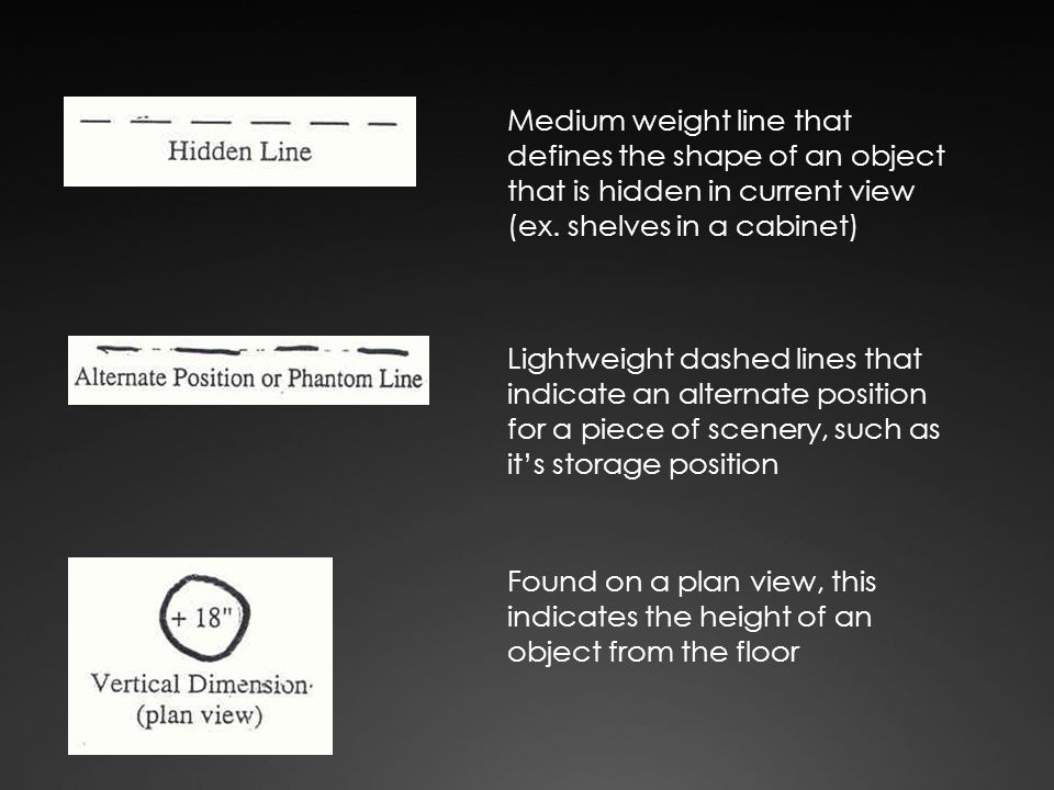 Medium weight line that defines the shape of an object that is hidden in current view (ex. shelves in a cabinet) Lightweight dashed lines that indicat