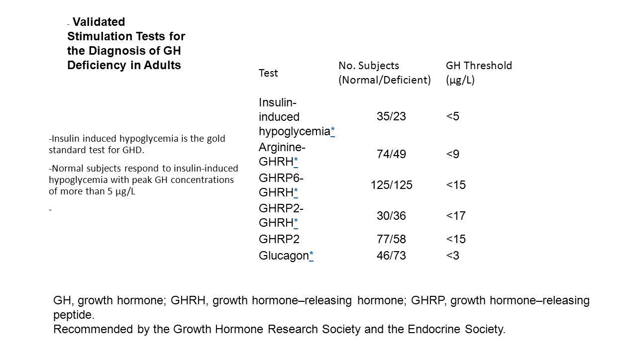Test No. Subjects (Normal/Deficient) GH Threshold (µg/L) Insulin- induced hypoglycemia** 35/23<5 Arginine- GHRH** 74/49<9 GHRP6- GHRH** 125/125<15 GHR