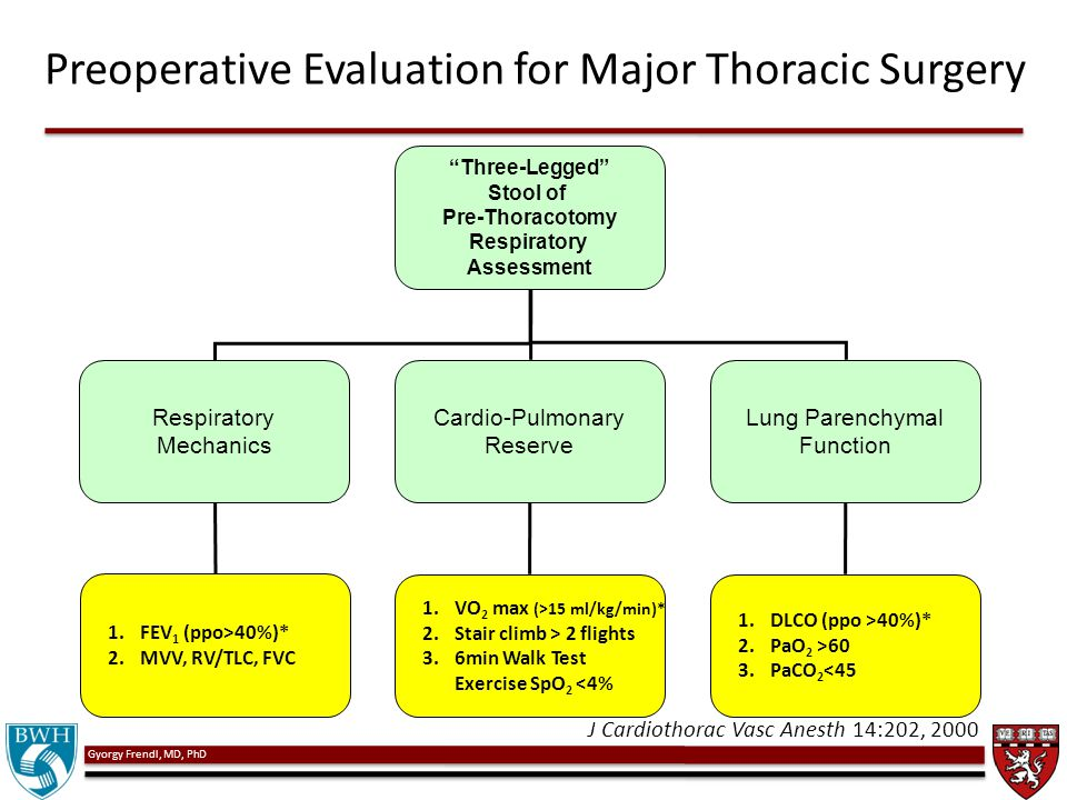 "Gyorgy Frendl, MD, PhD Preoperative Evaluation for Major Thoracic Surgery J Cardiothorac Vasc Anesth 14:202, 2000 ""Three-Legged"" Stool of Pre-Thoracot"