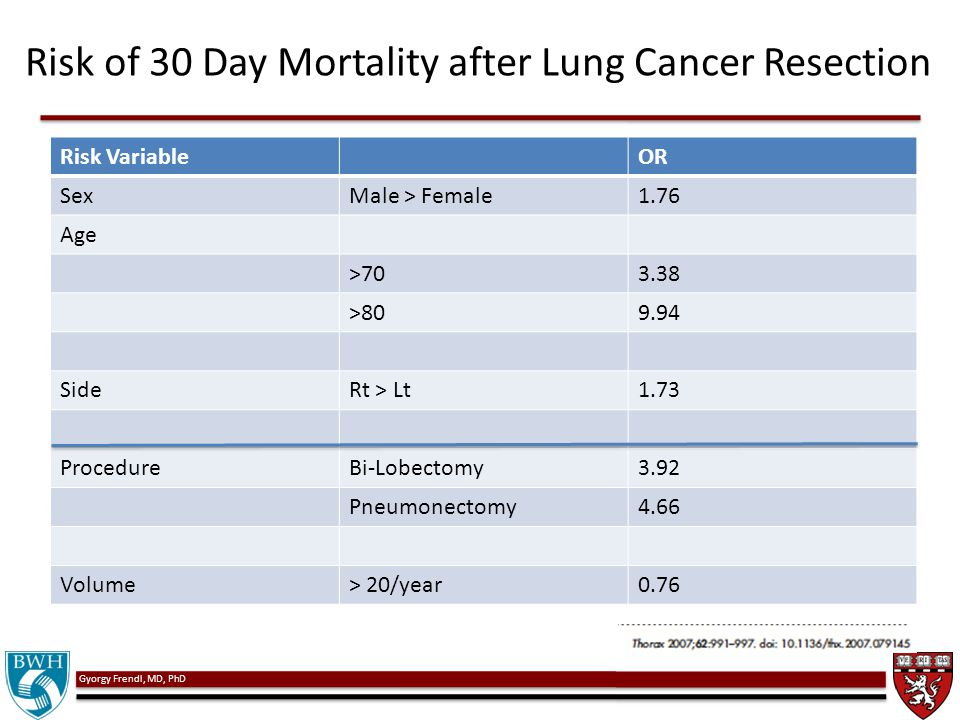 Gyorgy Frendl, MD, PhD Risk of 30 Day Mortality after Lung Cancer Resection Risk VariableOR SexMale > Female1.76 Age >703.38 >809.94 SideRt > Lt1.73 P