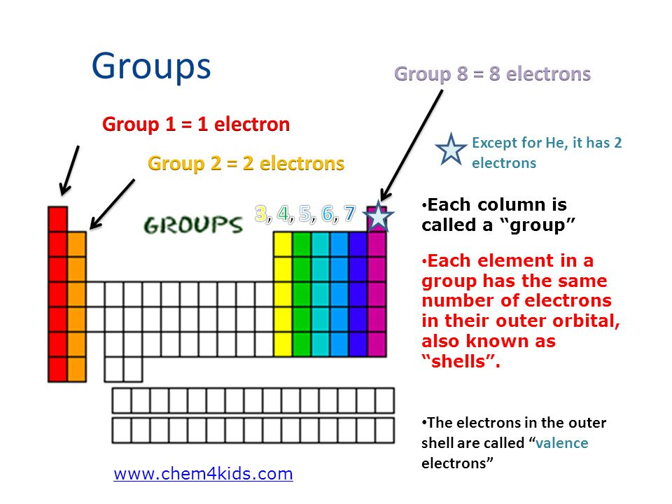 "Groups Each column is called a ""group"" Each element in a group has the same number of electrons in their outer orbital, also known as ""shells"". Except"