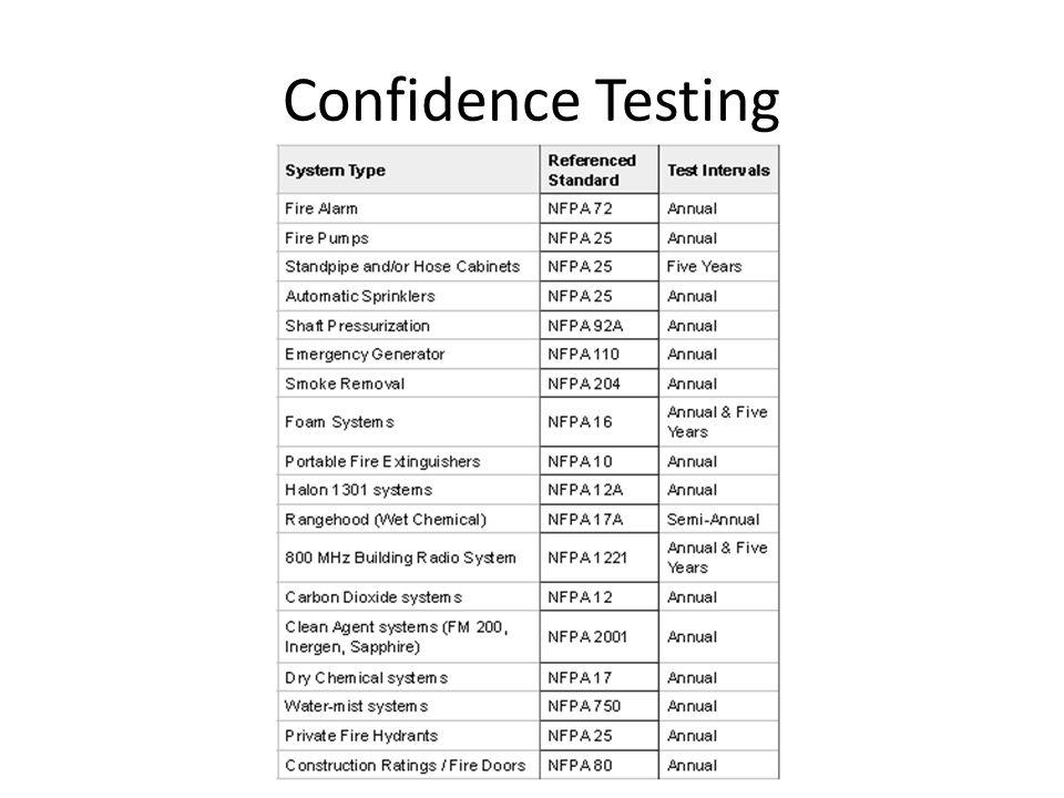 Confidence Testing