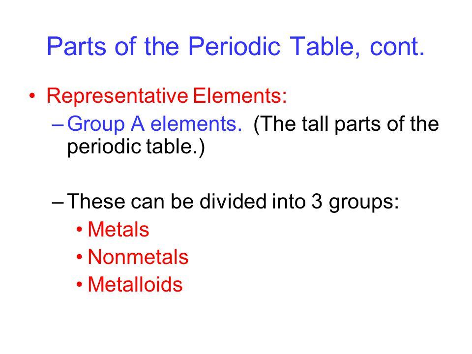 Figure 8.21 Trends in three atomic properties