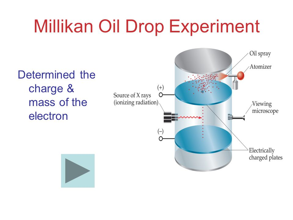 Millikan Oil Drop Experiment Determined the charge & mass of the electron