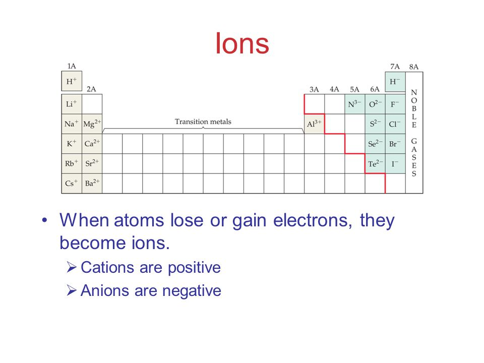 Ions When atoms lose or gain electrons, they become ions.