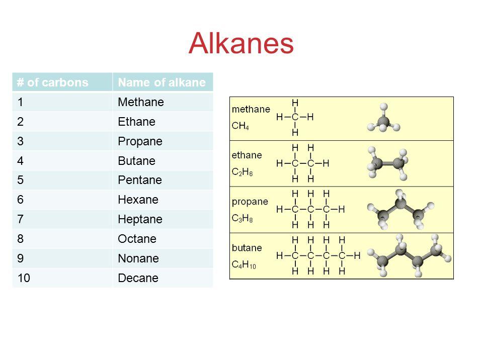 Alkanes # of carbonsName of alkane 1Methane 2Ethane 3Propane 4Butane 5Pentane 6Hexane 7Heptane 8Octane 9Nonane 10Decane