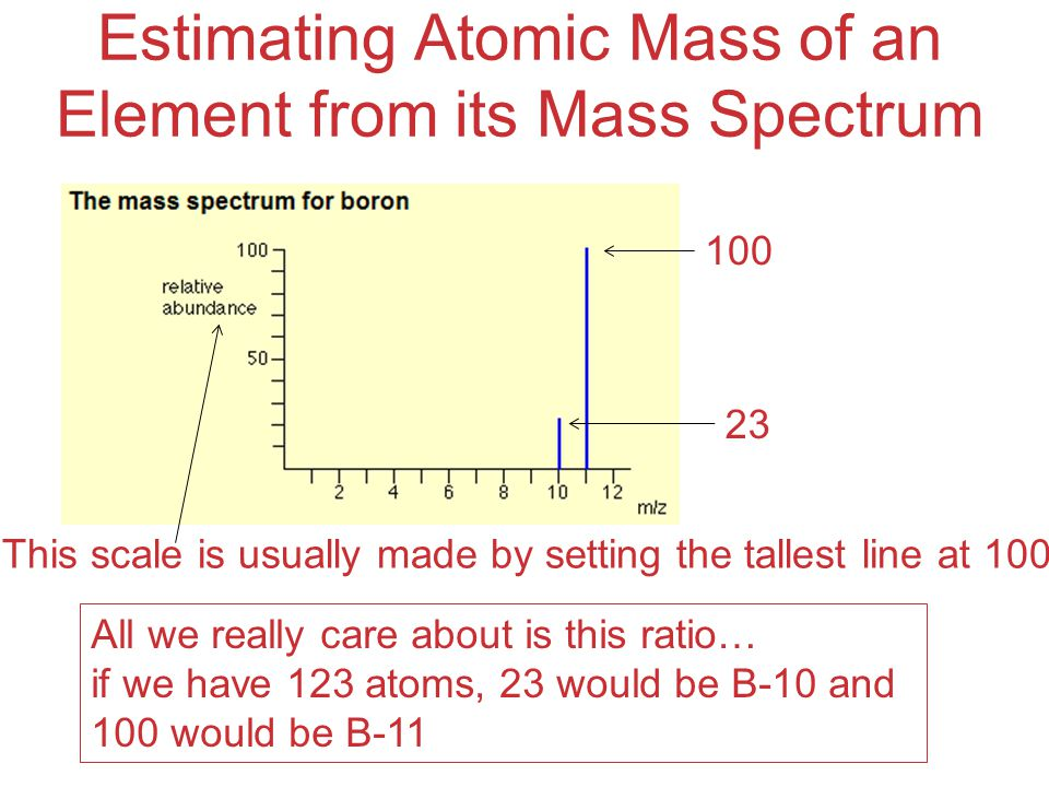 Estimating Atomic Mass of an Element from its Mass Spectrum This scale is usually made by setting the tallest line at 100 100 23 All we really care about is this ratio… if we have 123 atoms, 23 would be B-10 and 100 would be B-11