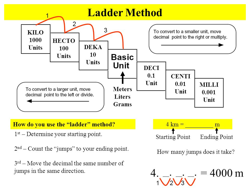 "KILO 1000 Units HECTO 100 Units DEKA 10 Units DECI 0.1 Unit CENTI 0.01 Unit MILLI 0.001 Unit Meters Liters Grams Ladder Method How do you use the ""lad"