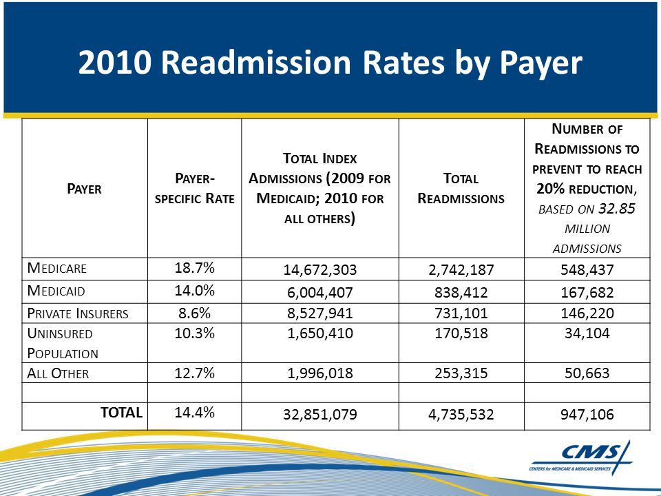2010 Readmission Rates by Payer P AYER P AYER - SPECIFIC R ATE T OTAL I NDEX A DMISSIONS (2009 FOR M EDICAID ; 2010 FOR ALL OTHERS ) T OTAL R EADMISSIONS N UMBER OF R EADMISSIONS TO PREVENT TO REACH 20% REDUCTION, BASED ON 32.85 MILLION ADMISSIONS M EDICARE 18.7% 14,672,3032,742,187548,437 M EDICAID 14.0% 6,004,407838,412 167,682 P RIVATE I NSURERS 8.6%8,527,941731,101146,220 U NINSURED P OPULATION 10.3%1,650,410170,51834,104 A LL O THER 12.7%1,996,018253,31550,663 TOTAL14.4% 32,851,0794,735,532947,106