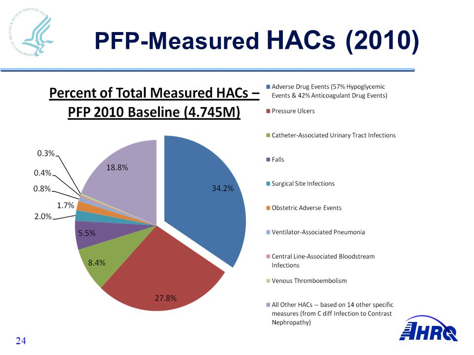 24 PFP-Measured HACs (2010)
