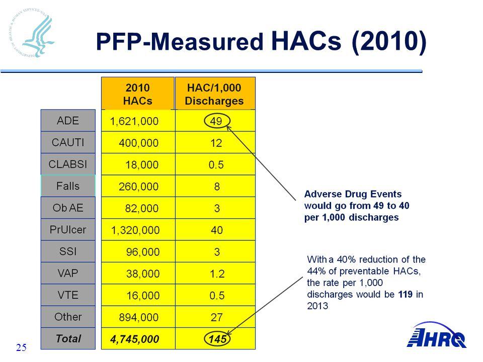25 PFP-Measured HACs (2010)
