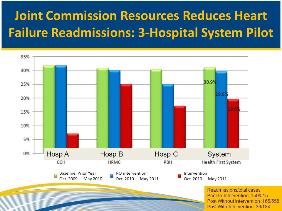 Joint Commission Resources Reduces Heart Failure Readmissions: 3-Hospital System Pilot Readmissions/total cases Prior to Intervention: 159/515 Post Without Intervention :165/558 Post With Intervention: 36/184 Baseline, Prior Year: Oct.
