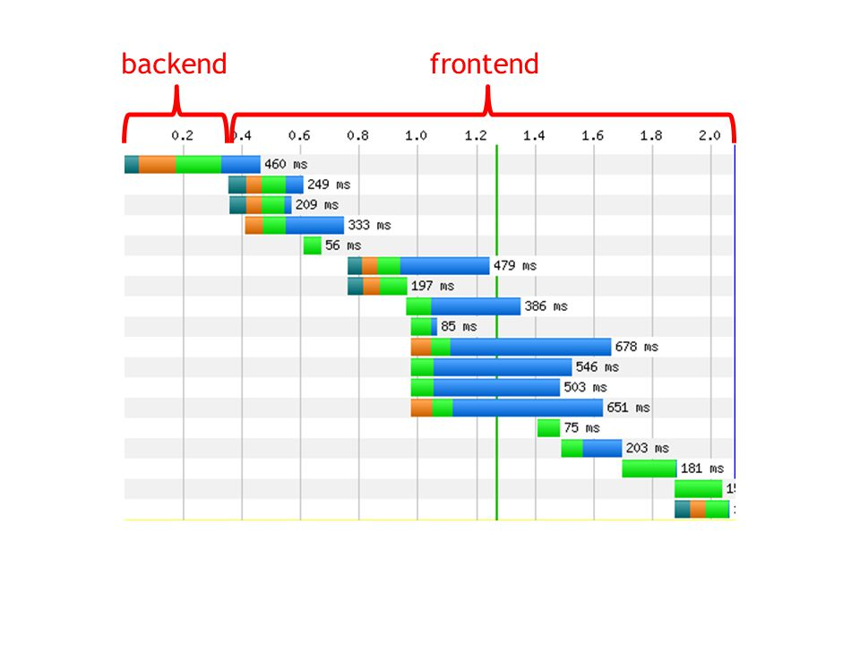 backendfrontend