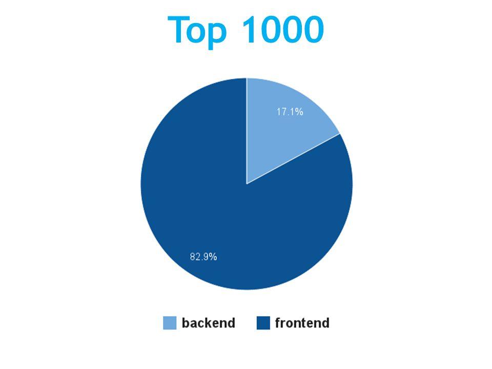 Top 1000