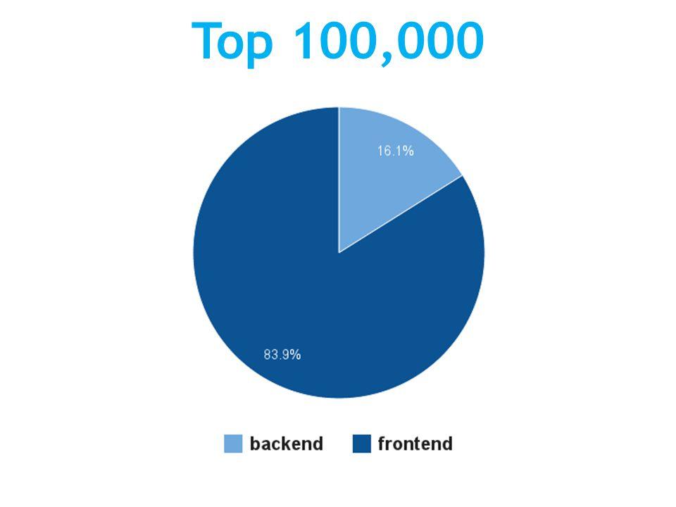 Top 100,000