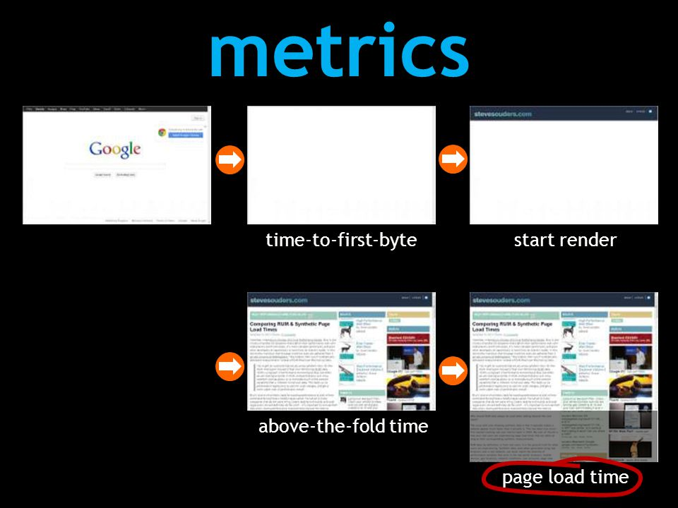 metrics time-to-first-byte above-the-fold time page load time start render