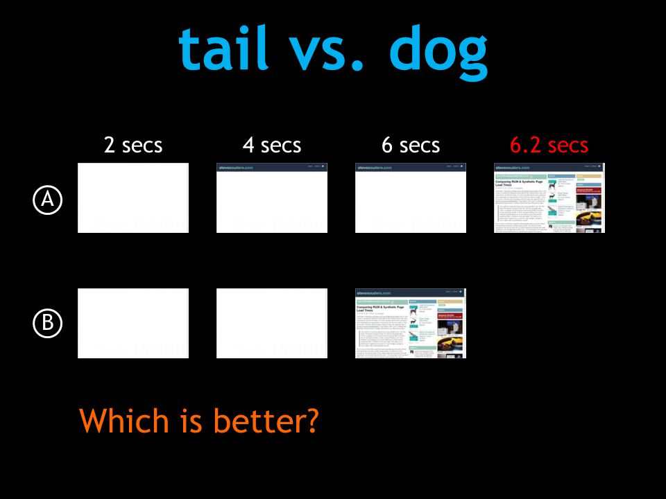tail vs. dog A B 2 secs4 secs6 secs6.2 secs Which is better?