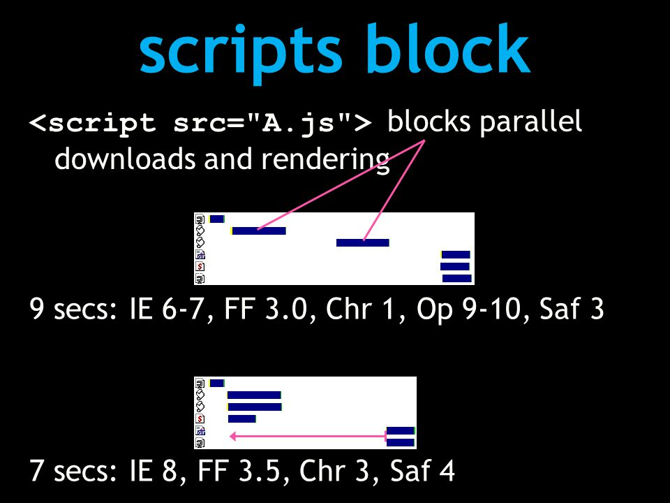 scripts block blocks parallel downloads and rendering 7 secs: IE 8, FF 3.5, Chr 3, Saf 4 9 secs: IE 6-7, FF 3.0, Chr 1, Op 9-10, Saf 3