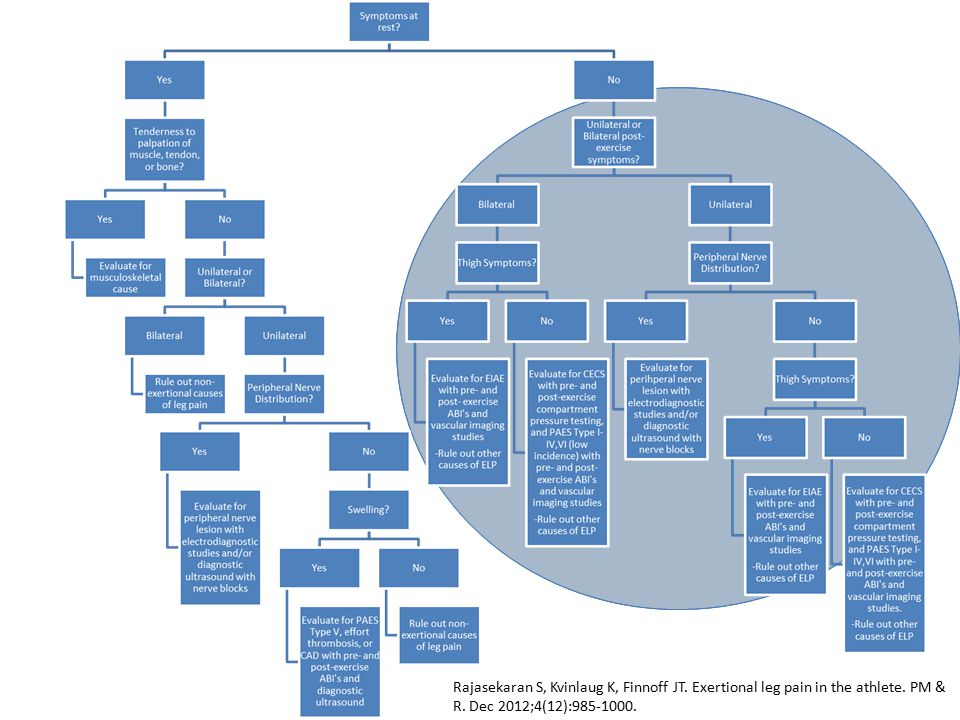 Rajasekaran S, Kvinlaug K, Finnoff JT. Exertional leg pain in the athlete. PM & R. Dec 2012;4(12):985-1000.