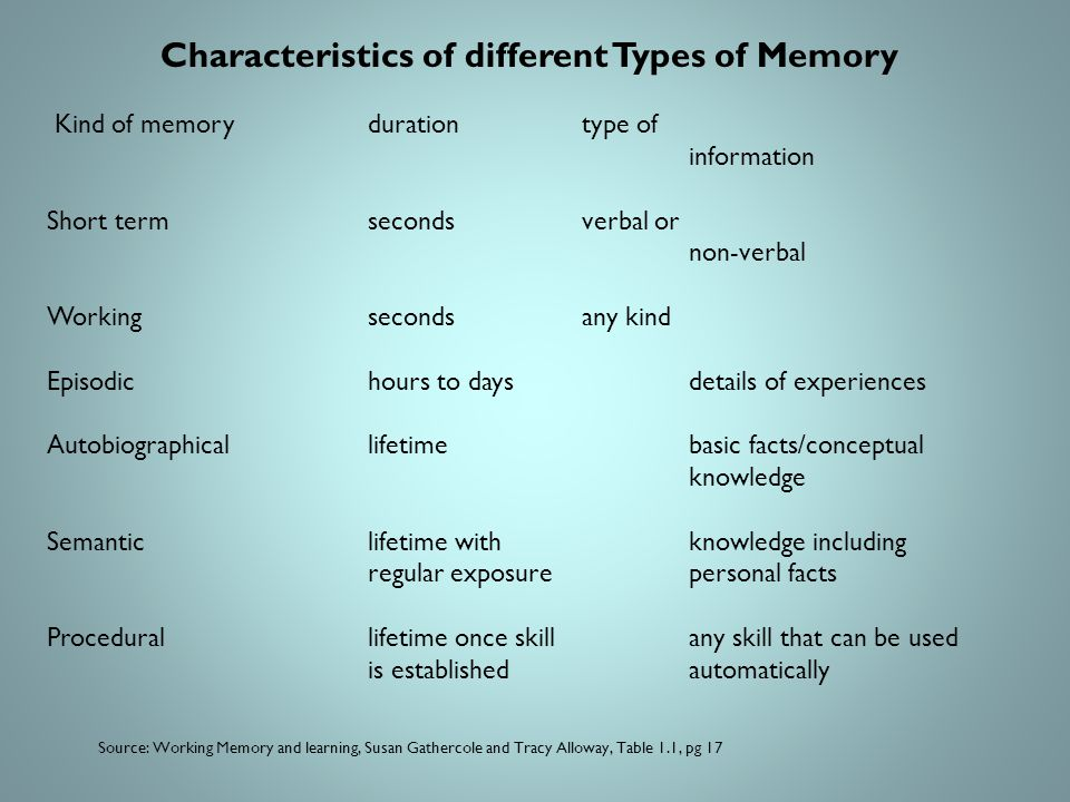 Characteristics of different Types of Memory Kind of memorydurationtype of information Short termsecondsverbal or non-verbal Workingsecondsany kind Episodichours to daysdetails of experiences Autobiographicallifetimebasic facts/conceptual knowledge Semanticlifetime withknowledge including regular exposurepersonal facts Procedurallifetime once skillany skill that can be used is establishedautomatically Source: Working Memory and learning, Susan Gathercole and Tracy Alloway, Table 1.1, pg 17