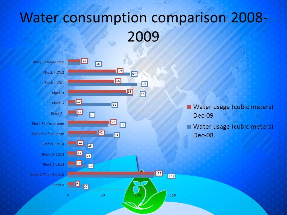 Water consumption comparison 2008- 2009