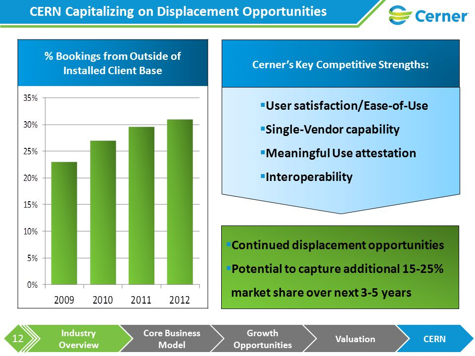Industry Overview Core Business Model Growth Opportunities ValuationCERN 12 % Bookings from Outside of Installed Client Base CERN Capitalizing on Displacement Opportunities  Continued displacement opportunities  Potential to capture additional 15-25% market share over next 3-5 years  User satisfaction/Ease-of-Use  Single-Vendor capability  Meaningful Use attestation  Interoperability Cerner's Key Competitive Strengths: