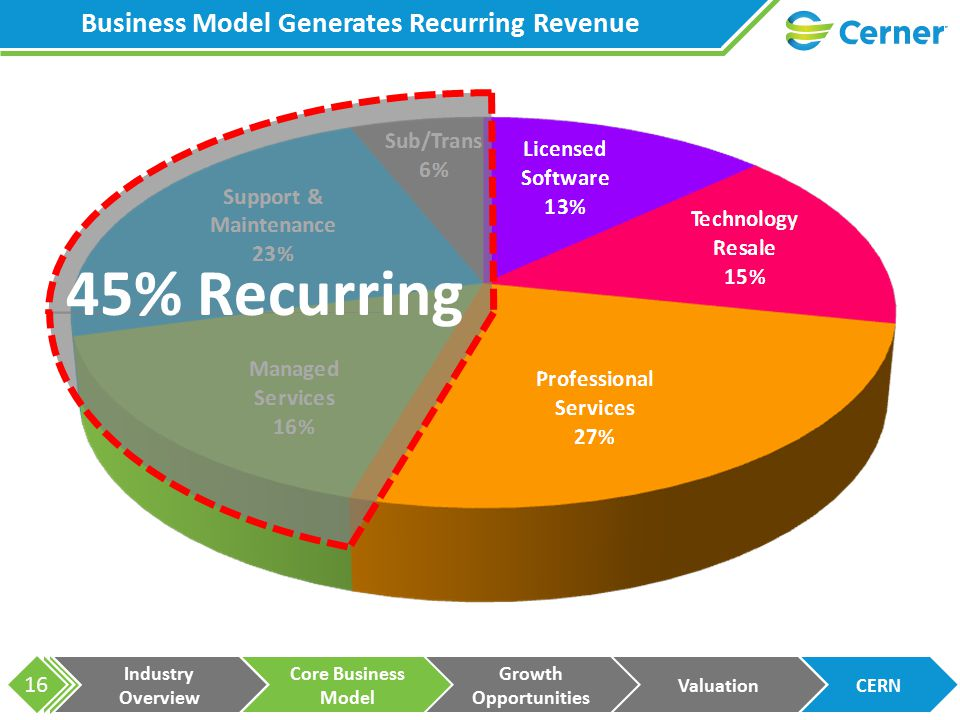 Industry Overview Core Business Model Growth Opportunities ValuationCERN 16 Business Model Generates Recurring Revenue 45% Recurring