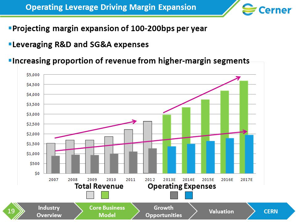 Industry Overview Core Business Model Growth Opportunities ValuationCERN 19  Projecting margin expansion of 100-200bps per year  Leveraging R&D and SG&A expenses  Increasing proportion of revenue from higher-margin segments Operating Leverage Driving Margin Expansion Total Revenue Operating Expenses