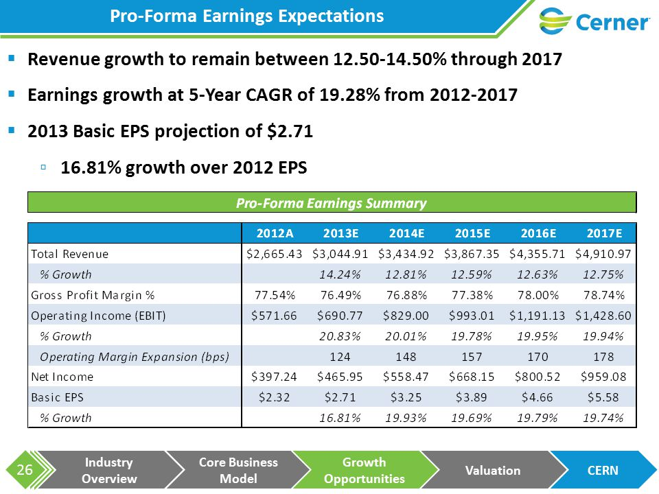 Industry Overview Core Business Model Growth Opportunities ValuationCERN 26 Pro-Forma Earnings Expectations  Revenue growth to remain between 12.50-14.50% through 2017  Earnings growth at 5-Year CAGR of 19.28% from 2012-2017  2013 Basic EPS projection of $2.71 ▫16.81% growth over 2012 EPS