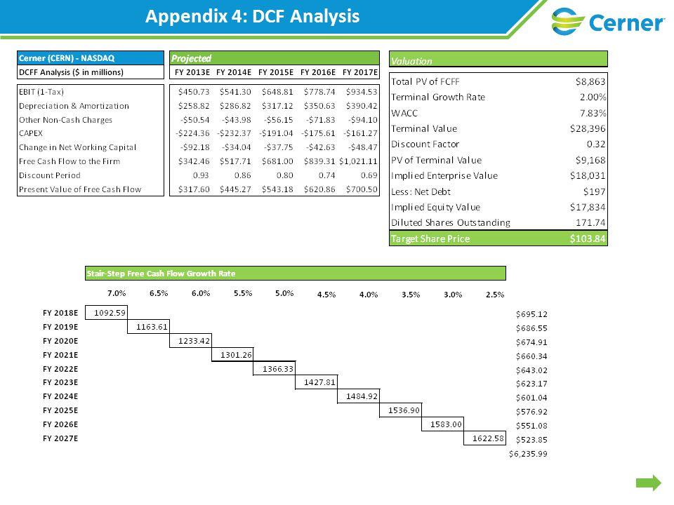 Appendix 4: DCF Analysis