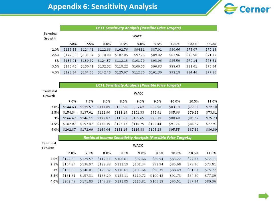 Appendix 6: Sensitivity Analysis