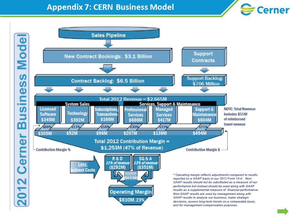 Appendix 7: CERN Business Model