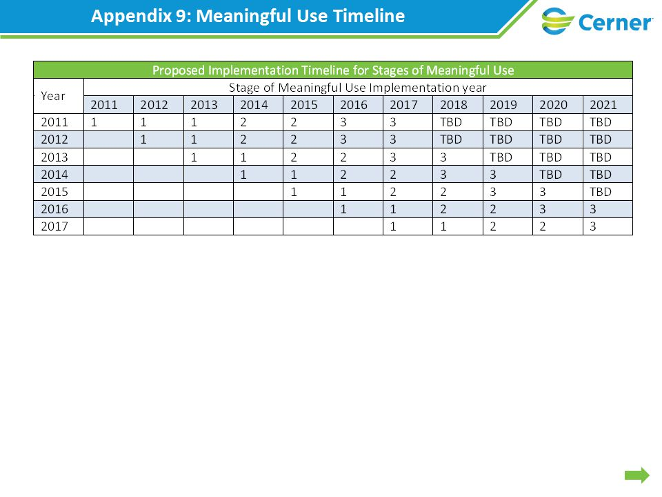 Appendix 9: Meaningful Use Timeline