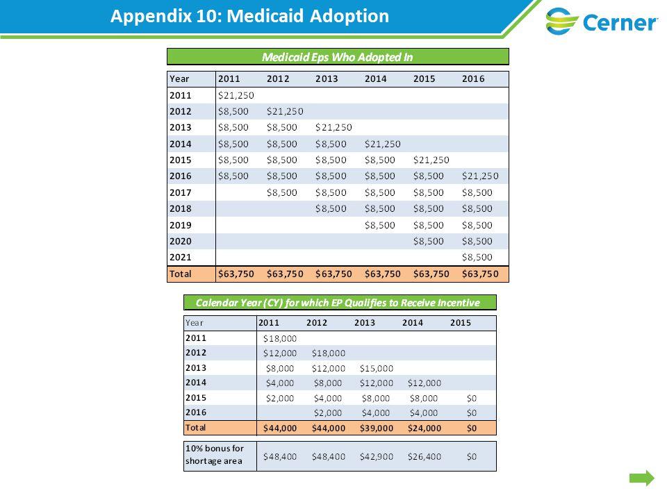 Appendix 10: Medicaid Adoption