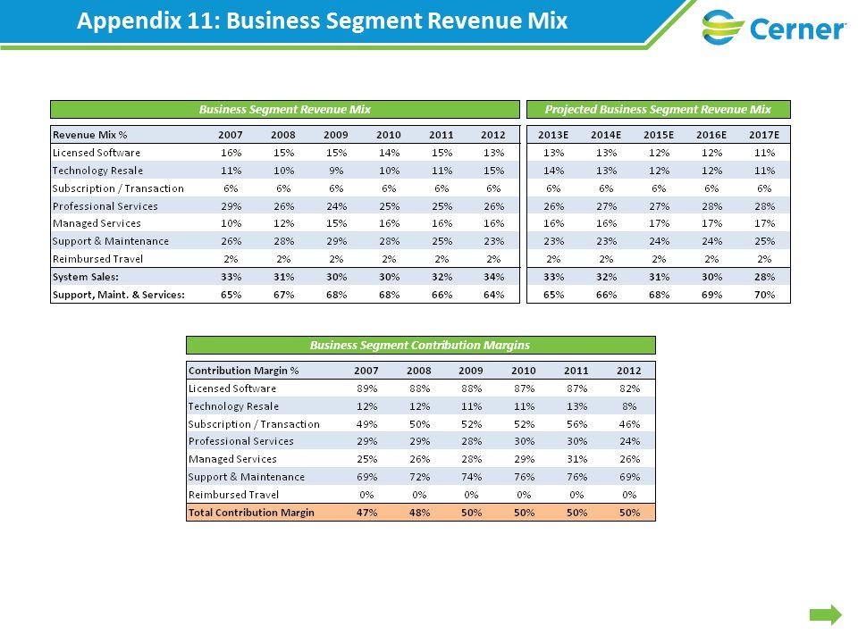 Appendix 11: Business Segment Revenue Mix